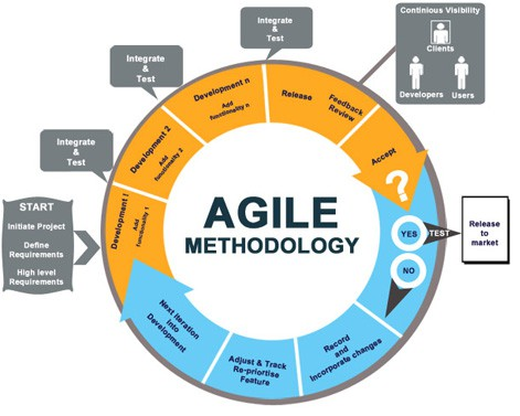 nearshore agile model